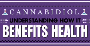 Understanding how cannabidiol benefits health